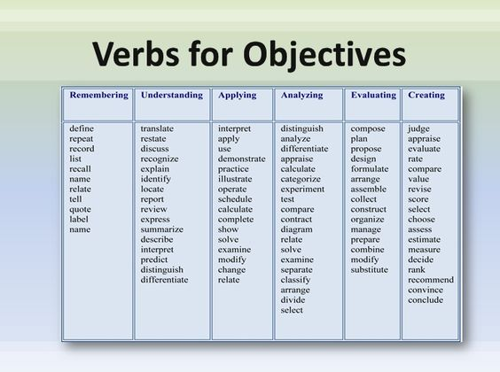 learning objectives for writing essays