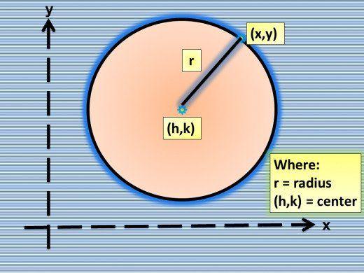 a24d1c66ac09dcc9f2526a386bb1e862 - How To Get The General Form Of A Circle