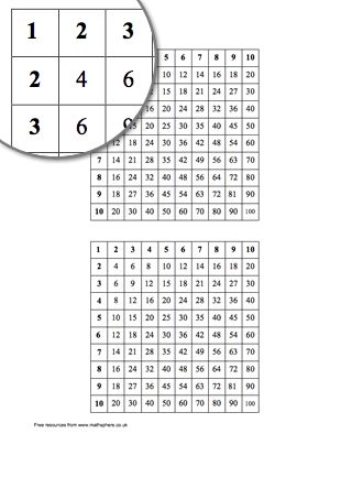 Multiplication Square 10x10 | Educational - Maths | Pinterest ...