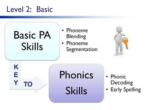 Advanced Phonemic Awareness Youtube Phonemic Awareness Phonemic Awareness Skills Awareness