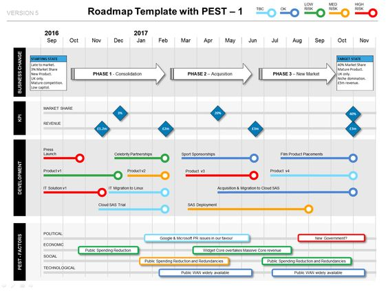 Show how your Project delivers Strategic Benefit - the Roadmap - roadmap powerpoint template