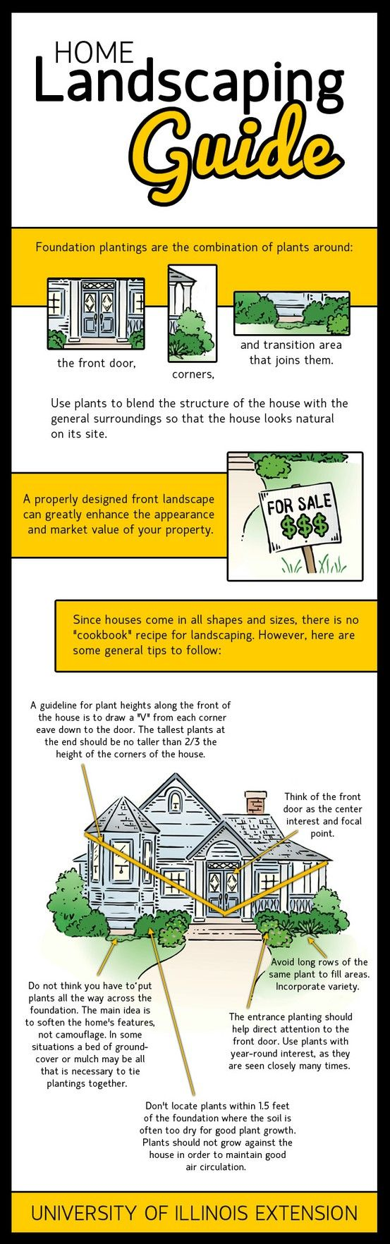 A useful home landscaping guide – what plants to use where around your home's foundation.