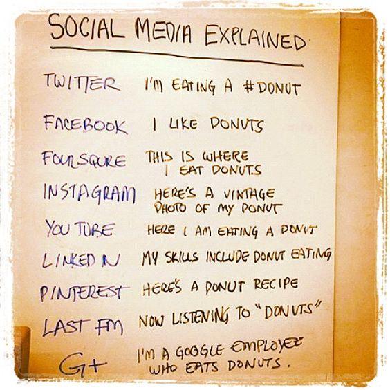 Social Media Explained- Too Funny!
