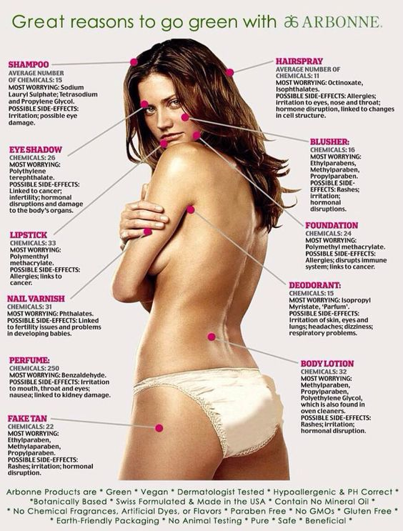 What are you putting on your skin? Have you ever wondered what harm they are doing to you?