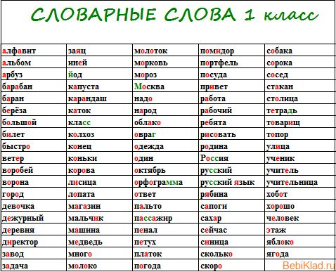 словарные слова 1 класс по алфавиту