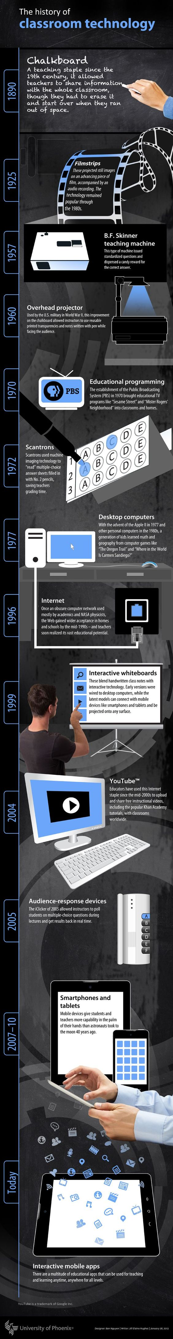 History of classroom technology Infographic, http://www.learndash.com/history-of-classroom-technology-infographic/