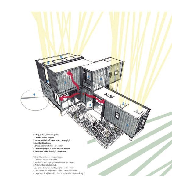 Sustainable Architecture Containers 2 Sustainable Architecture