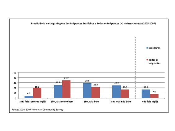 Proficiência na Língua Inglêsa dos Imigrantes Brasileiros e Todos os Imigrantes (%) - Massachusetts (2005-2007)