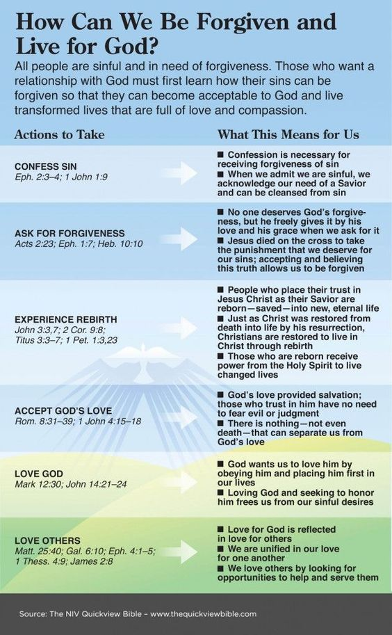 This infographic from The QuickView Bible shows us how we can be forgiven and live for God.