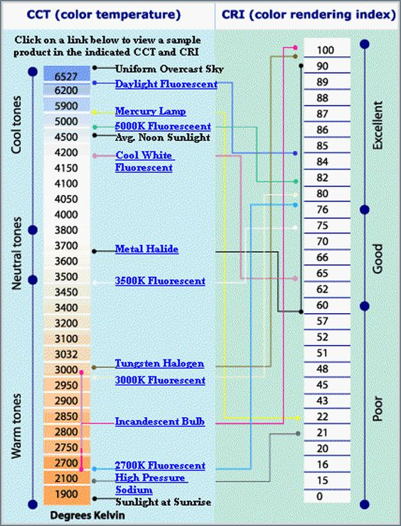 Kelvin scale graph