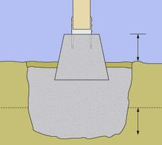 How to Pour Concrete Footings & Piers.