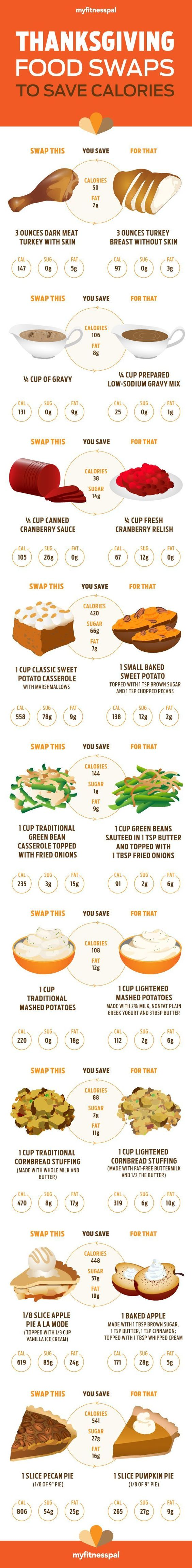 Healthy Thanksgiving day swaps!