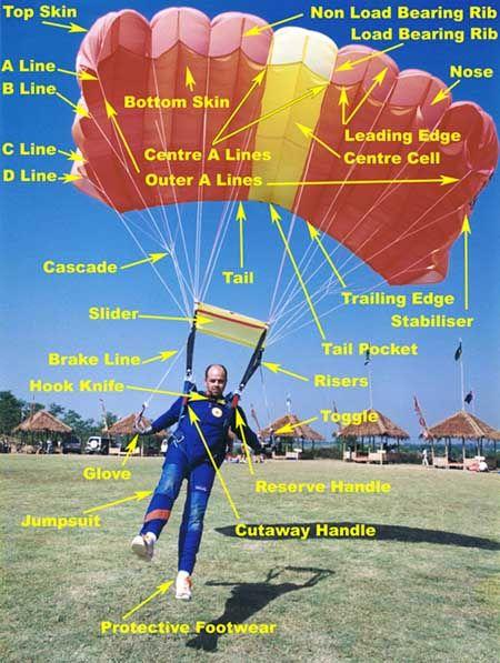 Parachuting Equipment