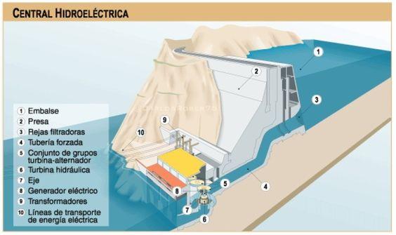 Esquema de central de generación hidroeléctrica 1/2.