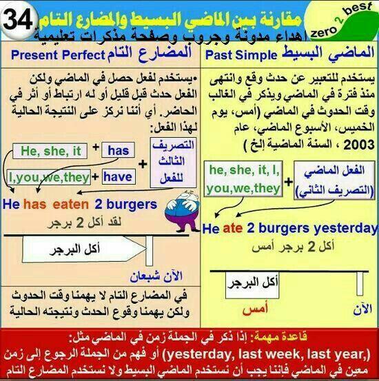 Pin By Gogo2266 On English Learn English Words English Language Learning Learn English