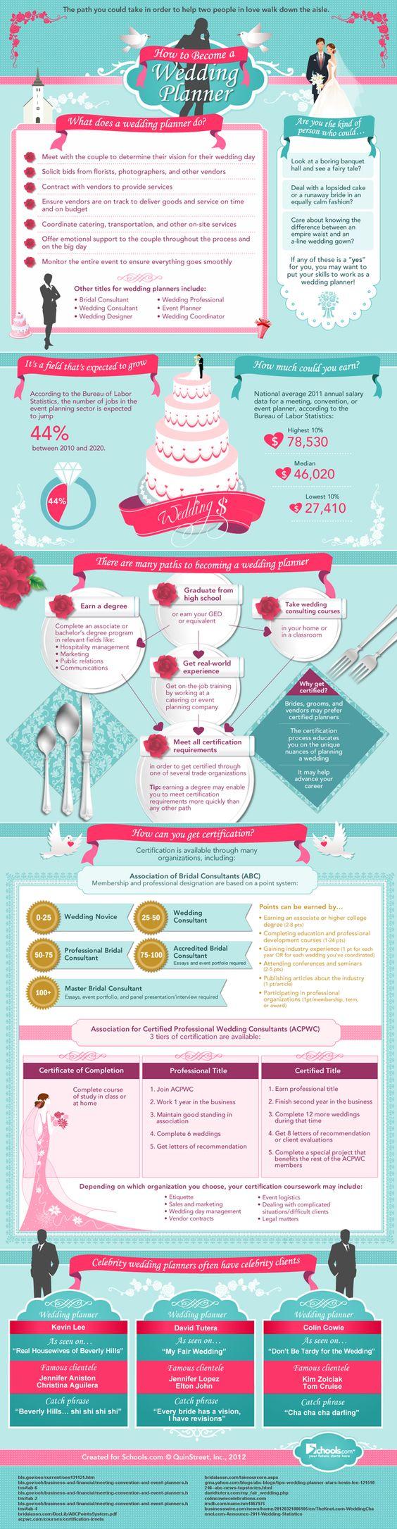 Best 25 Wedding Planner Salary Ideas On Pinterest Checklist Planners And Planning