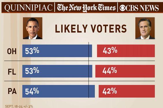 Obama widens lead over Romney in Ohio, Pa., Fla. - Lean Forward