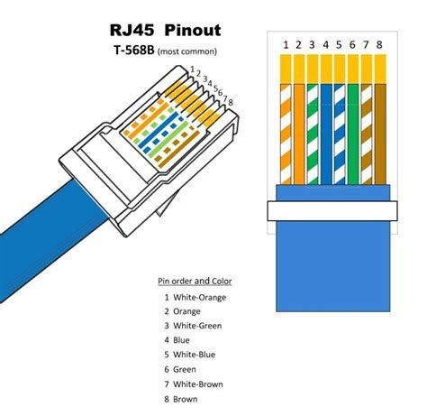 Ethernet House Wiring Diagram Most, T568a B Wiring Scheme