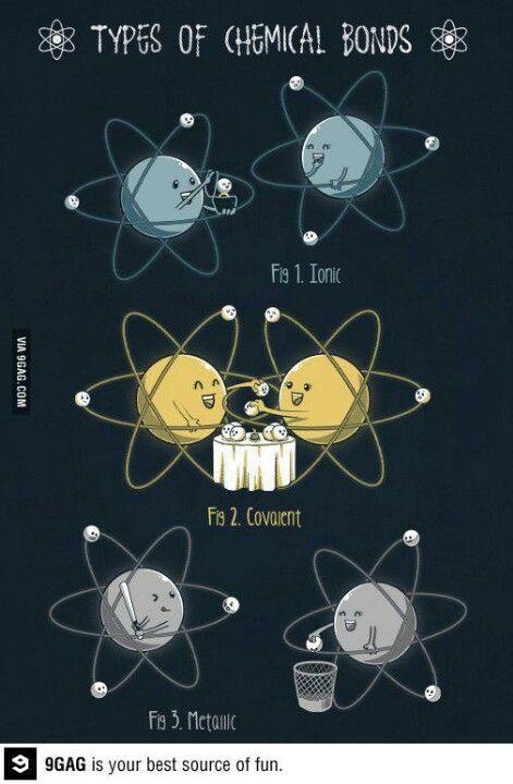 Different bonds in chemistry