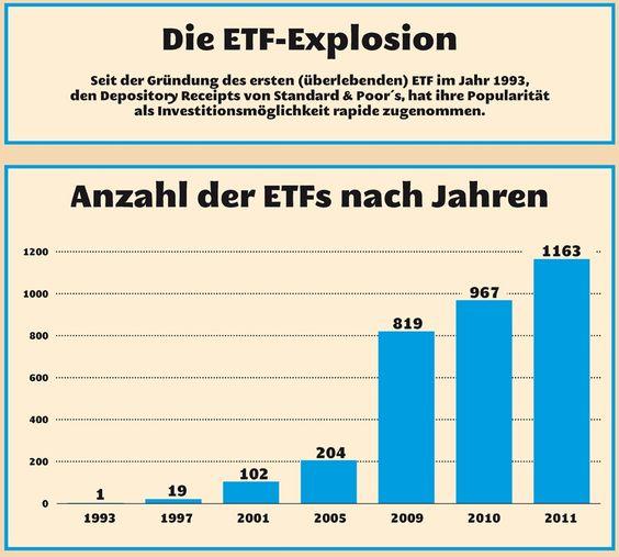Börsengehandelte Fonds (ETFs) sind seit einigen Jahren in aller Munde und gelten einigen als Allheilmittel.  Doch wie genau funktioniert diese Anlagemethode eigentlich? Und was gibt es zu beachten? Eine kleine Übersicht.  http://ow.ly/o5pIZ