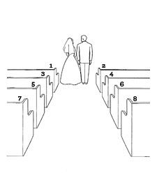 From the placement of guests in the pews or seats to the entrance of the bride and groom, any wedding ceremony requires a fair amount of choreography in order to run smoothly. Here are some traditional guidelines for seating arrangements, procession, ceremony formation, and recession. You can choose to conduct your ceremony in a different way, but be sure to ask the officiant if he or she is amenable to changes before doing so.