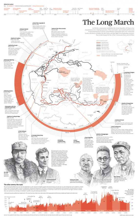 #History: #INFOGRAPHIC: The Long March... In 1931, the communists established the Soviet Republic of China in the mountainous area of Jiangxi province. Three years later, surrounded and harassed by Kuomintang forces led by Generalissimo Chiang Kai-shek, the communist leaders decided to mobilize the Red Army and take flight, thus beginning a journey that would change the fate of the Communist Party of China.