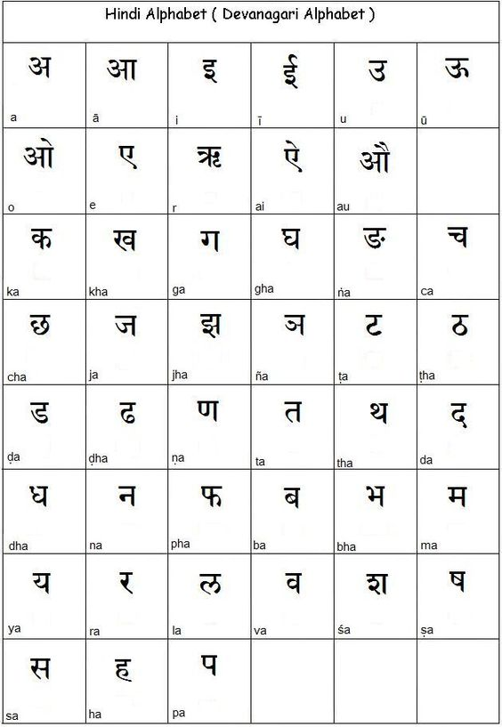 Learn Hindi Alphabet  Learn Hindi  Importance Of Hindi
