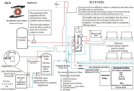 a32dda7fff30d6dc49b8bbc27469936a layout h2 unvented cylinder my future home pinterest future main unvented cylinder wiring diagram at bayanpartner.co