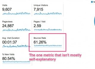 What's the Average Bounce Rate for a Website?