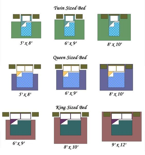 The Gorgeous Bed Sizes Queen King Bed Size Chart Queen Bed Size Comparison Is One Of The Pictures That Are Relate Bedroom Rug Size Rug Size Guide Rug Placement