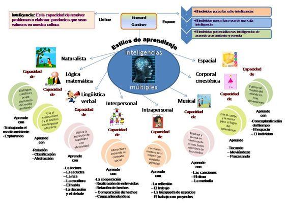 libro inteligencias multiples aula - Buscar con Google