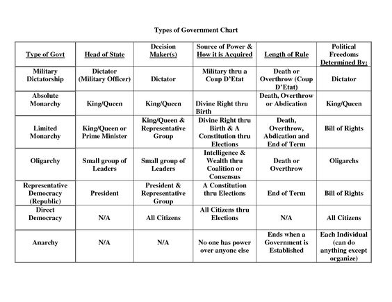Printables Types Of Government Worksheet types of government chart by 31692023 geography pinterest 31692023