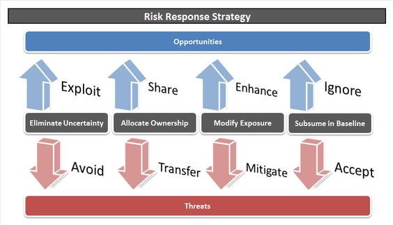 Advanced Project Risk Management And Schedule Risk Analysis
