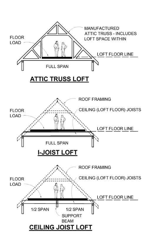 loft garage plans floor structure type profiles behm