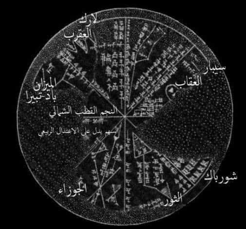 خارطة نصفية للنجوم حوالي 3000 ق م تحتاح الى كمبيوتر متطور للتحليل السومريون كانوا بارعين في الفلك Half A Map Of Mesopotamia Peace Symbol Symbols