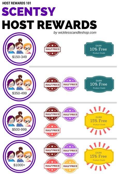 Scentsy Host Rewards 101 At A Glance Know How Many Half Price Items Or How Much Free Product You Can Scentsy Hostess Rewards Scentsy Host Rewards Scentsy Host