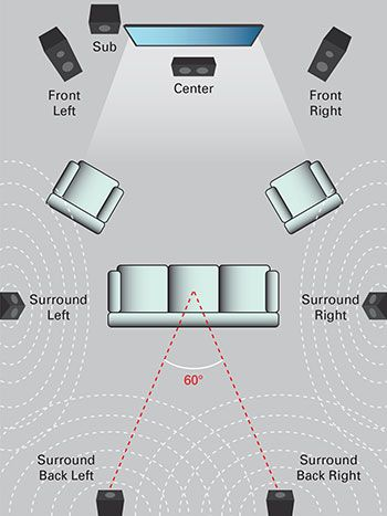 How To Design A Surround Sound System For Your Home Theater In