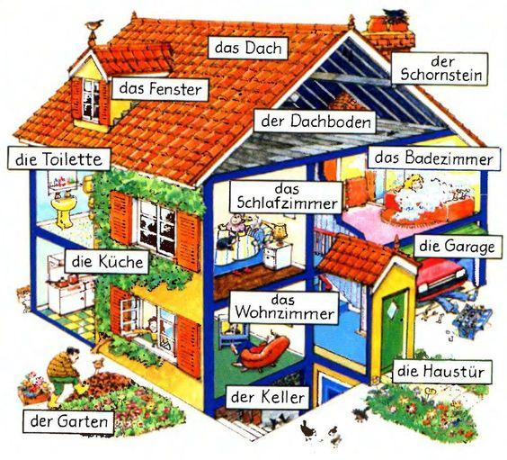 Risultati immagini per Wortschatz Das Haus