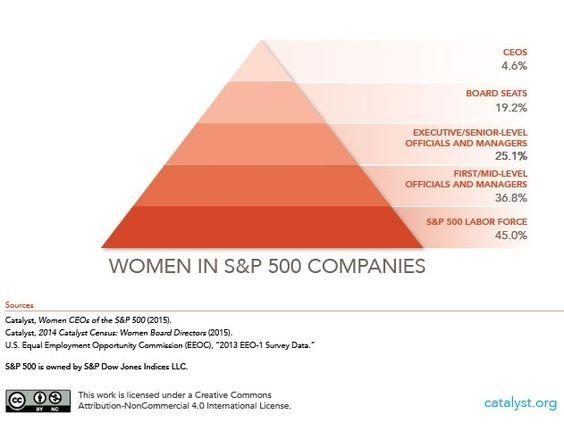 Women in S&P companies