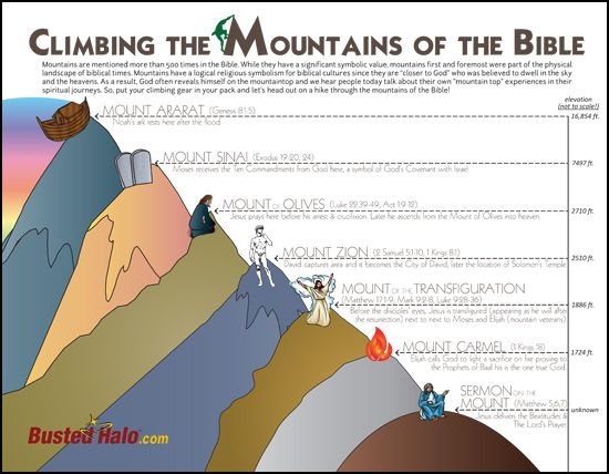 June 27th, 2013- What is the significance of mountains in the Bible? Go tell it on the mountain that BH has a new infographic! See why everyone biblical was coming 'round the mountain!: