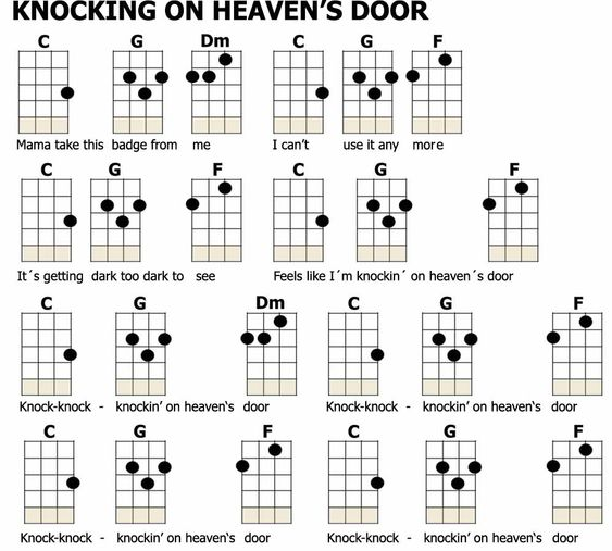 Ukulele ukulele chords songs easy : Pinterest • The world's catalog of ideas