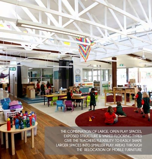 The classroom employes a number of techniques to delineate the space and it's functional use. A large circular mat encourages the children to sit and play together informally, while tables are set up which focus on a particular task. The space is kept flexible with moveable furniture and partitions.: