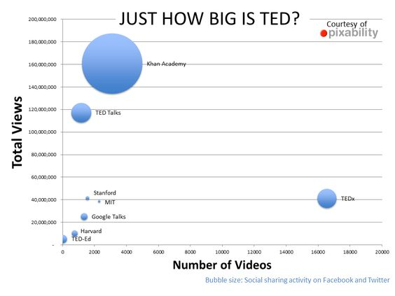Here's Why TED and TEDx are So Incredibly Effective (infographic) - Forbes  http://www.forbes.com/sites/markfidelman/2012/06/19/heres-why-ted-and-tedx-are-so-incredibly-appealing-infographic/2/