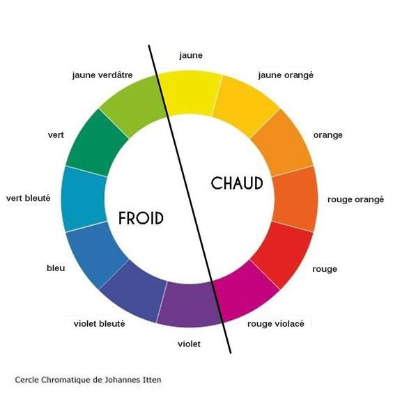 chaud froid cercle chromatique