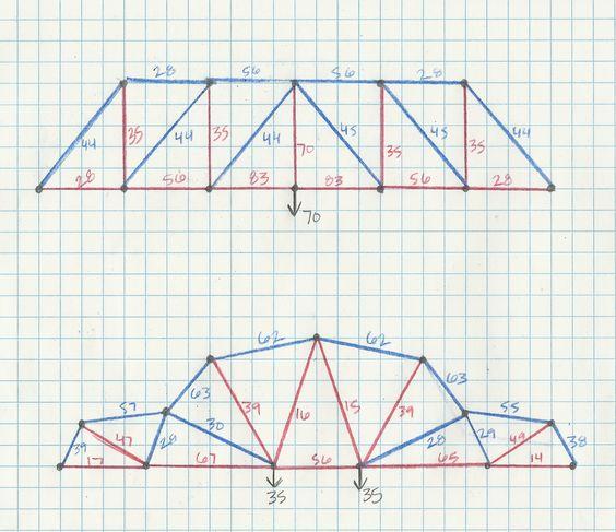 Best truss bridge design structure pinterest bridge for Bridge design