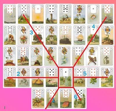 My Lenormand Oracle Journal: Lenormand Grand Tableau: How to?