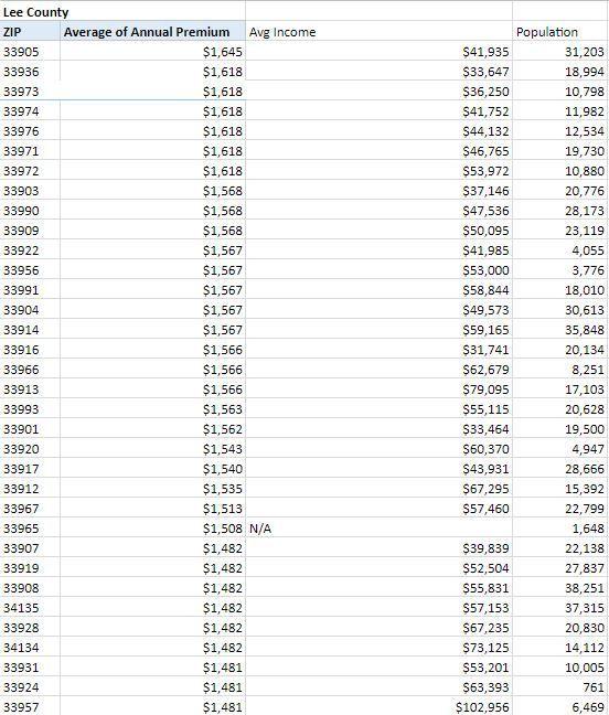 Southwest Florida Car Insurance Rates Based Heavily On Location