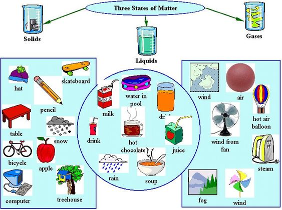 characteristics of solid, liquid and gas matter for 3rd ...