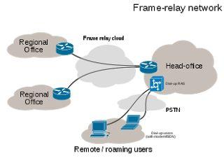 Type of Networking | Technet 2U