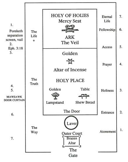 Lively image inside printable diagram of the tabernacle